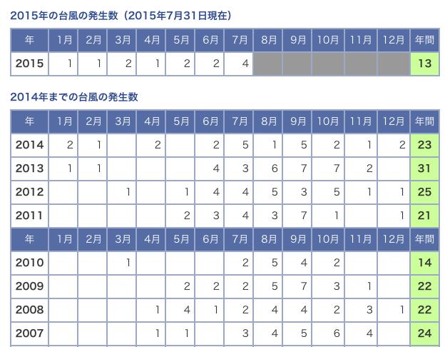 気象庁台風の発生数